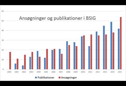 Grafik over antallet publikationer og ansøgninger om adgang til data i BSIG fordelt på år.