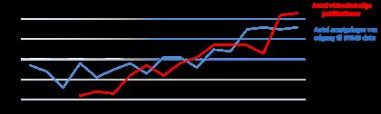 Uviklingen i antal publikationer og ansøgninger om dataadgang i BSMB.