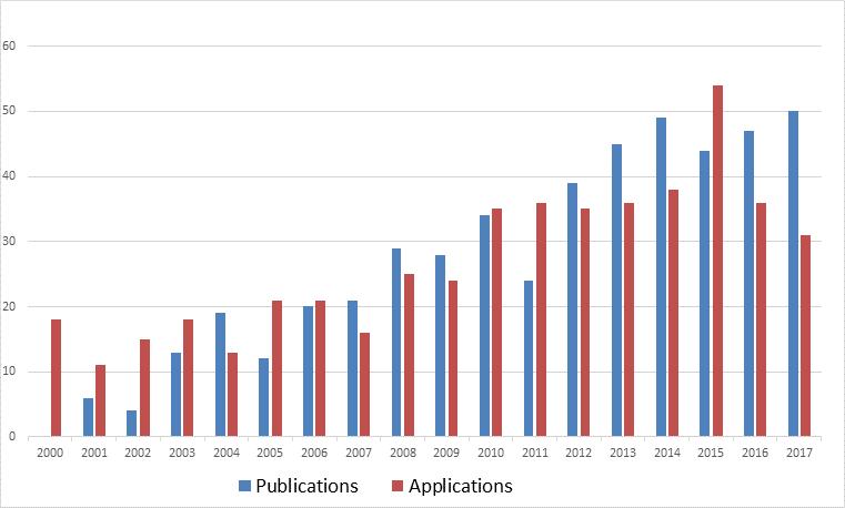 Ansøgninger og publikationer fra BSIG i 2017
