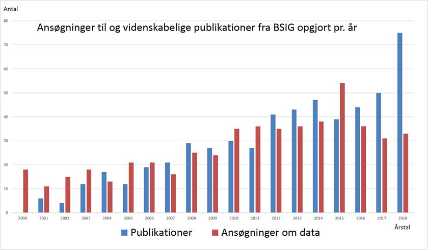 BSIG publikationer 2018