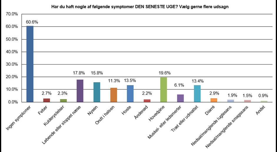 Graf som viser: Har du haft symptomer på COVID-19 runde 1