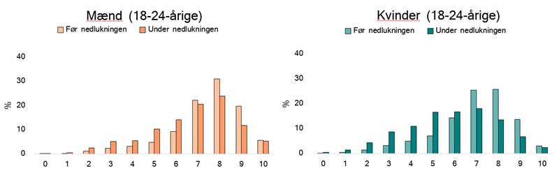 Figur 3 Rapporteret livskvalitet på en skala fra 0 til 10 før og under nedlukningen af Danmark, opdelt på køn (10 er 'bedst mulige liv')