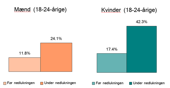 Figur 4: Andel af unge mænd og kvinder med lav livskvalitet (score 0-5) før og under nedlukningen af Danmark, opdelt på køn